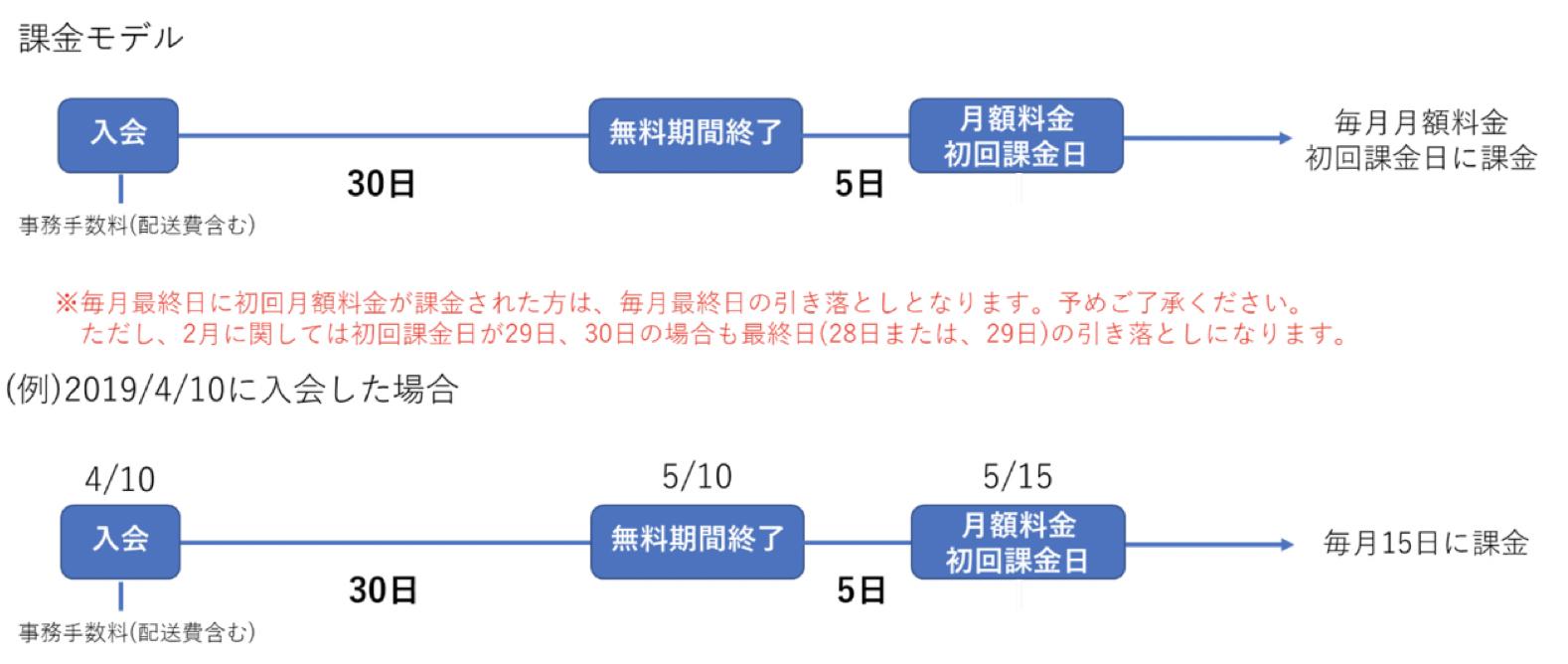 課金モデル